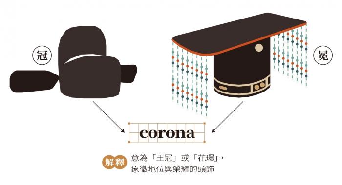 corona,是王冠還是病毒?說疫情談英文