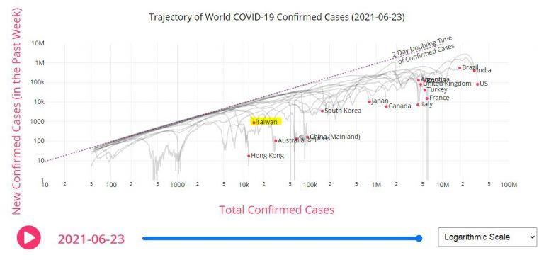 疫情何時會結束?這張圖表顯示台灣的疫情發展階段